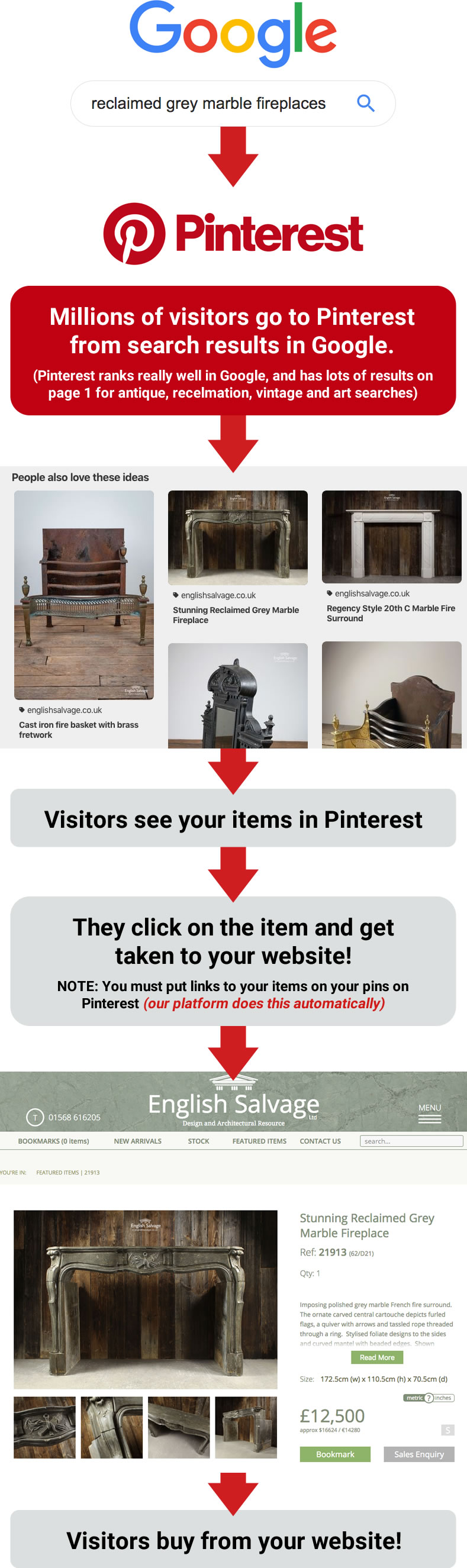 make sales through pinterest